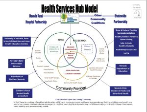 Visual for Health Services Hub funding